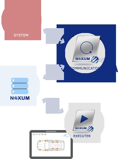 Communicator und andere NEXUM-BDE-Komponenten