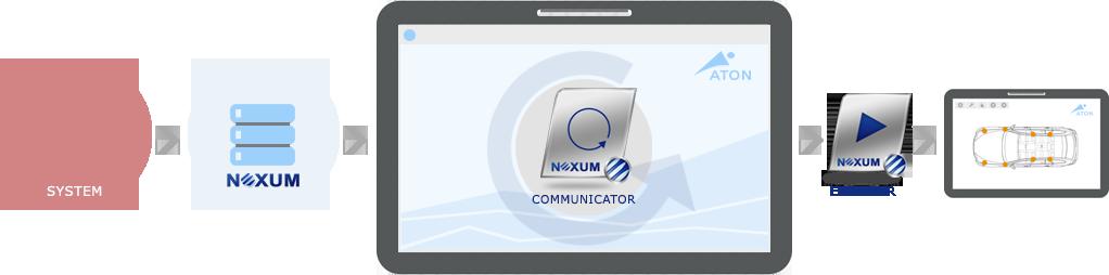 Der Communicator und seine Kommunikationspartner